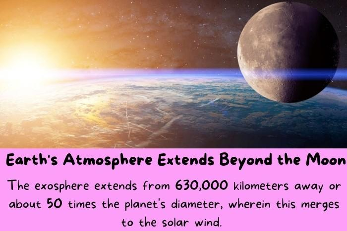 Earth's Atmosphere Extends Beyond the Moon